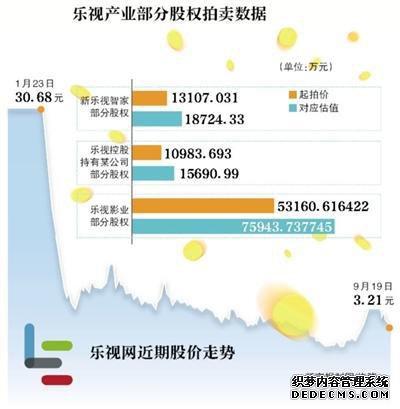 """乐视多产业股权微变传奇1.85拍卖 贾跃亭遭""""清仓"""""""